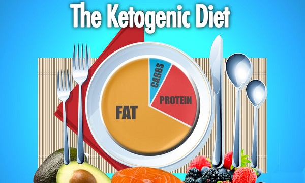 thực đơn ăn kiêng giảm cân keto(ketogentic) diet mẫu hà ng ngà y là gì