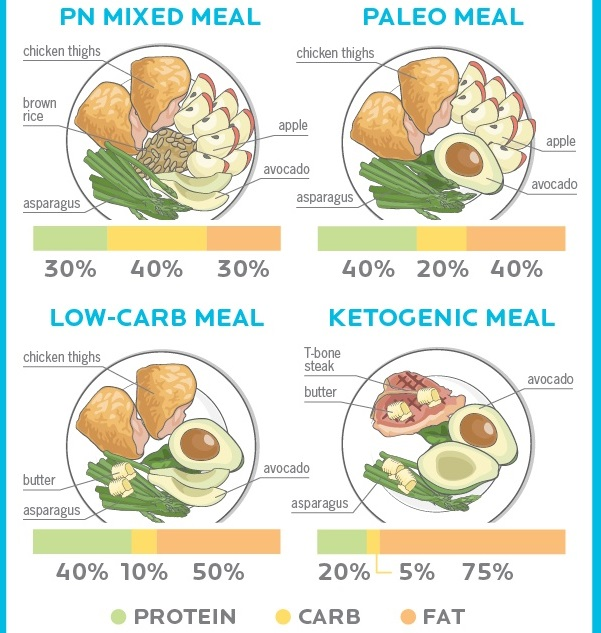 chế độ ăn kiêng ketogenic
