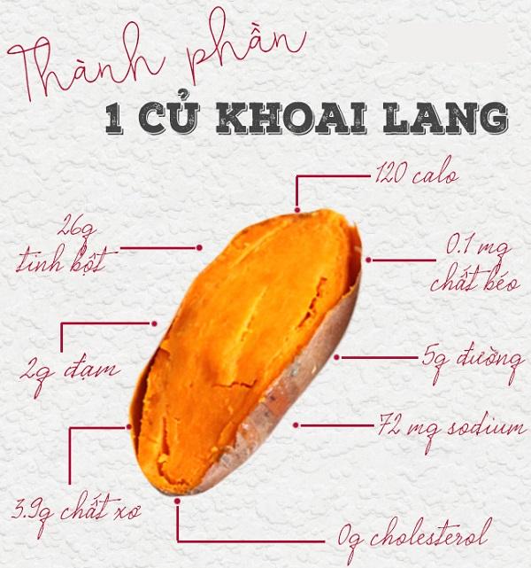 thực đơn ăn Giảm cân với (bằng) khoai lang và trứng gà luộc (chuối) của sao Hàn, và khoai lang giảm cân nhanh không webtretho, giảm cân hay tăng cân