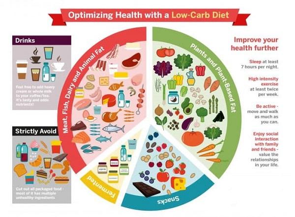 phương pháp cách làm sao lên thực đơn để giảm cân nhanh hiệu quả cấp tốc cho ở độ tuổi dậy thì có nên giảm cân bằng cách nào