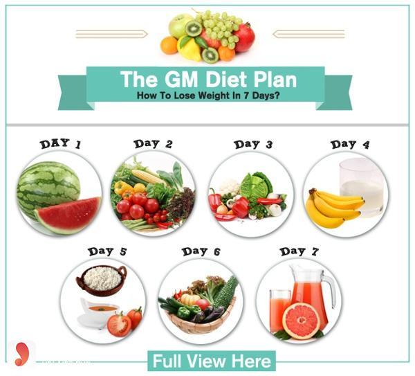 chế độ ăn gm diet có hiệu quả không webtretho,gm diet là gì,giảm cân bằng phương pháp gmd là gì,phương pháp giảm cân gmd là gì webtretho,chế độ giảm cân gmd,gm diet cách ăn