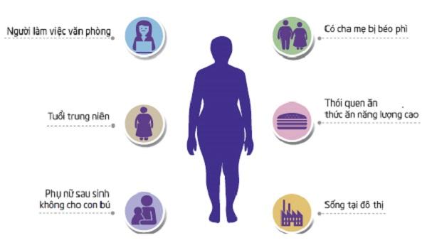 tác hại của béo bụng, tác hại của béo bụng hình ảnh, béo bụng có tác hại gì, tác hại của mỡ bụng, tác hại của việc béo bụng, tác hại của bệnh béo bụng, béo bụng ảnh hưởng đến sức khỏe